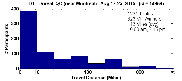 Histogram of player travel distances for Dorval, QC Regional in D1 (Aug 17, 2015 - Aug 23, 2015) with 1221 tables (tourney id = 14859)