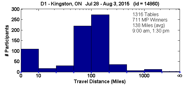 Histogram of player travel distances for Kingston, ON Regional in D1 (Jul 28, 2015 - Aug 3, 2015) with 1316 tables (tourney id = 14860)