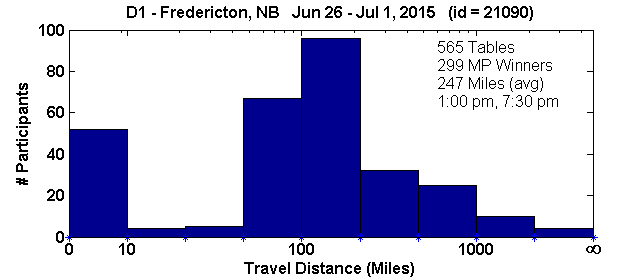 Histogram of player travel distances for Fredericton, NB Regional in D1 (Jun 26, 2015 - Jul 1, 2015) with 565 tables (tourney id = 21090)