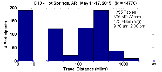 Histogram of player travel distances for Hot Springs, AR Regional in D10 (May 11, 2015 - May 17, 2015) with 1355 tables (tourney id = 14778)