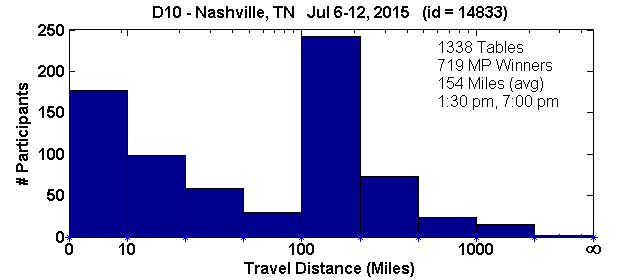 Histogram of player travel distances for Nashville, TN Regional in D10 (Jul 6, 2015 - Jul 12, 2015) with 1338 tables (tourney id = 14833)