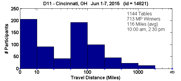 Histogram of player travel distances for Cincinnati, OH Regional in D11 (Jun 1, 2015 - Jun 7, 2015) with 1144 tables (tourney id = 14821)