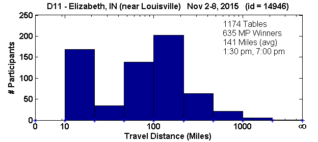 Tournament travel histogram for the Elizabeth, Indiana regional