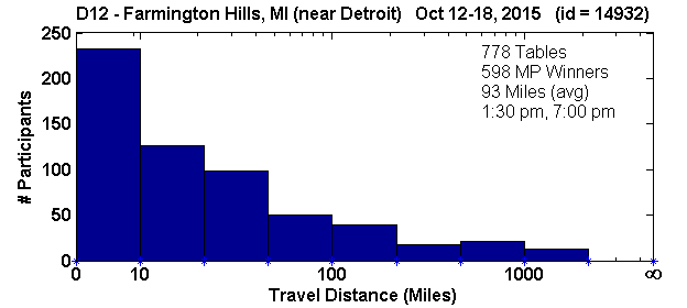 Histogram of player travel distances for Farmington Hills, MI Regional in D12 (Oct 12, 2015 - Oct 18, 2015) with 778 tables (tourney id = 14932)