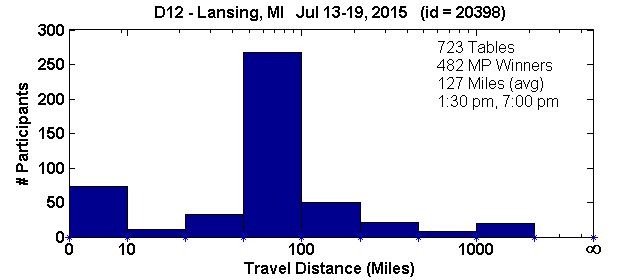 Histogram of player travel distances for Lansing, MI Regional in D12 (Jul 13, 2015 - Jul 19, 2015) with 723 tables (tourney id = 20398)