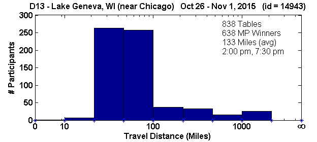 Histogram of player travel distances for Lake Geneva, WI Regional in D13 (Oct 26, 2015 - Nov 1, 2015) with 838 tables (tourney id = 14943)