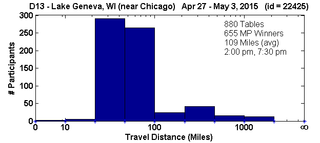 Histogram of player travel distances for Lake Geneva, WI Regional in D13 (Apr 27, 2015 - May 3, 2015) with 880 tables (tourney id = 22425)