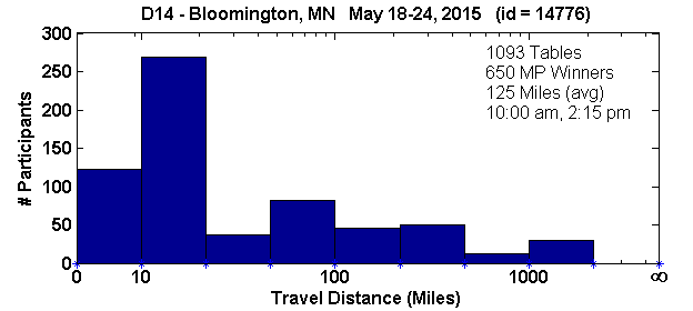 Histogram of player travel distances for Bloomington, MN Regional in D14 (May 18, 2015 - May 24, 2015) with 1093 tables (tourney id = 14776)