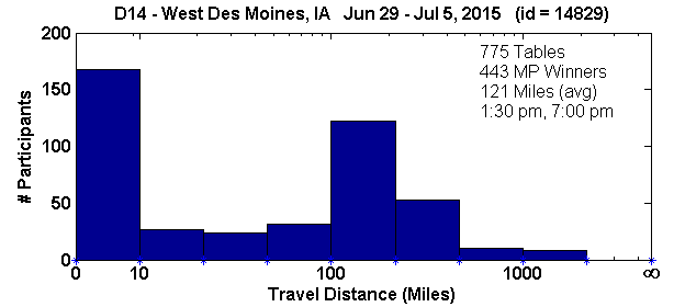 Histogram of player travel distances for West Des Moines, IA Regional in D14 (Jun 29, 2015 - Jul 5, 2015) with 775 tables (tourney id = 14829)