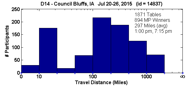 Histogram of player travel distances for Council Bluffs, IA Regional in D14 (Jul 20, 2015 - Jul 26, 2015) with 1871 tables (tourney id = 14837)