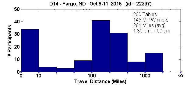 Histogram of player travel distances for Fargo, ND Regional in D14 (Oct 6, 2015 - Oct 11, 2015) with 266 tables (tourney id = 22337)