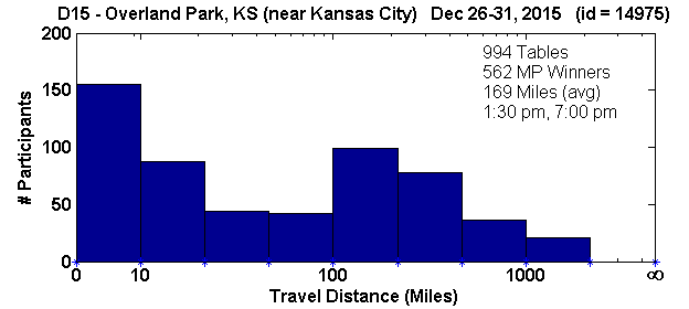 Histogram of player travel distances for Overland Park, KS Regional in D15 (Dec 26, 2015 - Dec 31, 2015) with 994 tables (tourney id = 14975)