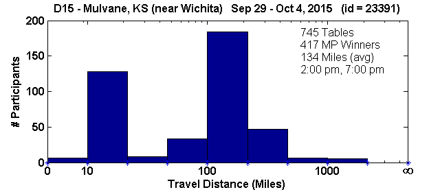 Histogram of player travel distances for Mulvane, KS Regional in D15 (Sep 29, 2015 - Oct 4, 2015) with 745 tables (tourney id = 23391)