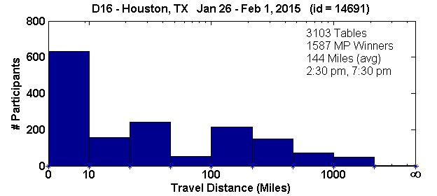 Histogram of player travel distances for Houston, TX Regional in D16 (Jan 26, 2015 - Feb 1, 2015) with 3103 tables (tourney id = 14691)