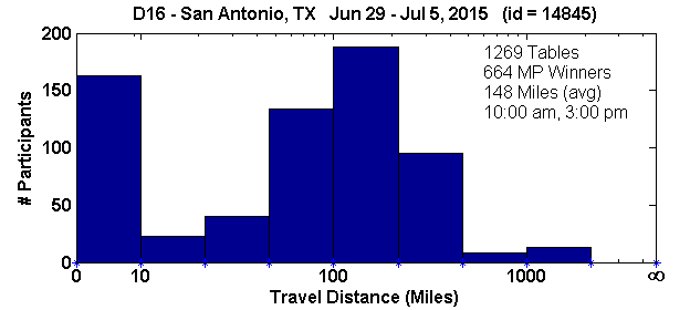 Histogram of player travel distances for San Antonio, TX Regional in D16 (Jun 29, 2015 - Jul 5, 2015) with 1269 tables (tourney id = 14845)