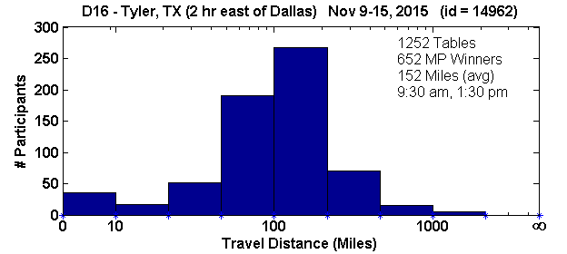 Histogram of player travel distances for Tyler, TX Regional in D16 (Nov 9, 2015 - Nov 15, 2015) with 1252 tables (tourney id = 14962)