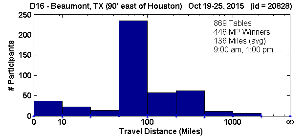 Histogram of player travel distances for Beaumont, TX Regional in D16 (Oct 19, 2015 - Oct 25, 2015) with 869 tables (tourney id = 20828)