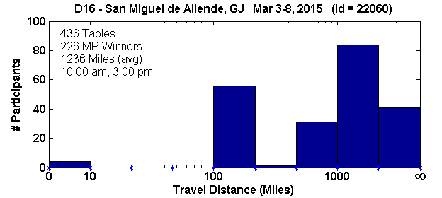 Histogram of player travel distances for San Miguel de Allende, GJ Regional in D16 (Mar 3, 2015 - Mar 8, 2015) with 436 tables (tourney id = 22060)