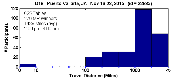 Histogram of player travel distances for Puerto Vallarta, JA Regional in D16 (Nov 16, 2015 - Nov 22, 2015) with 625 tables (tourney id = 22683)