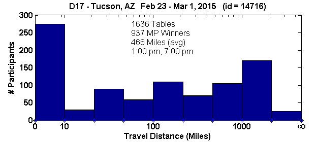 Histogram of player travel distances for Tucson, AZ Regional in D17 (Feb 23, 2015 - Mar 1, 2015) with 1636 tables (tourney id = 14716)