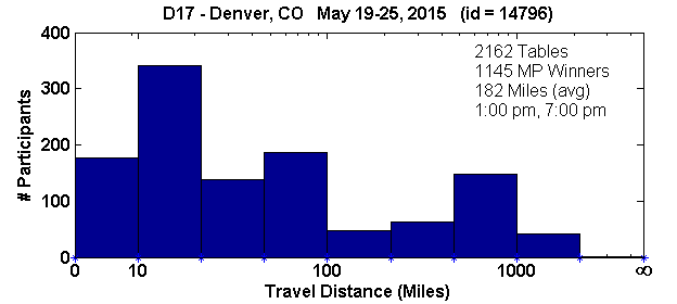 Histogram of player travel distances for Denver, CO Regional in D17 (May 19, 2015 - May 25, 2015) with 2162 tables (tourney id = 14796)