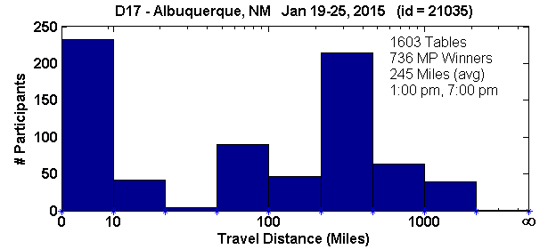 Histogram of player travel distances for Albuquerque, NM Regional in D17 (Jan 19, 2015 - Jan 25, 2015) with 1603 tables (tourney id = 21035)