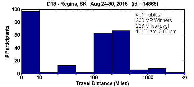 Histogram of player travel distances for Regina, SK Regional in D18 (Aug 24, 2015 - Aug 30, 2015) with 491 tables (tourney id = 14865)