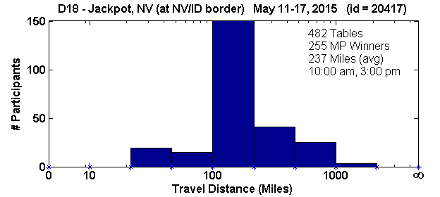 Histogram of player travel distances for Jackpot, NV Regional in D18 (May 11, 2015 - May 17, 2015) with 482 tables (tourney id = 20417)