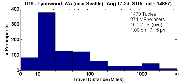 Histogram of player travel distances for Lynnwood, WA Regional in D19 (Aug 17, 2015 - Aug 23, 2015) with 1470 tables (tourney id = 14867)