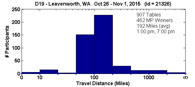 Histogram of player travel distances for Leavenworth, WA Regional in D19 (Oct 26, 2015 - Nov 1, 2015) with 907 tables (tourney id = 21326)