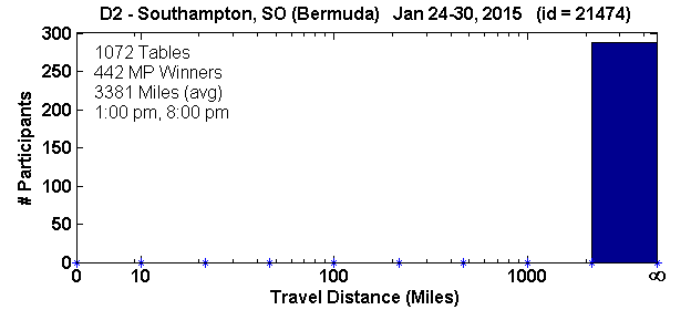 Histogram of player travel distances for Southampton, SO Regional in D2 (Jan 24, 2015 - Jan 30, 2015) with 1072 tables (tourney id = 21474)