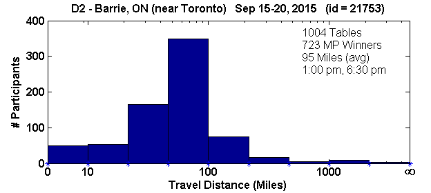 Histogram of player travel distances for Barrie, ON Regional in D2 (Sep 15, 2015 - Sep 20, 2015) with 1004 tables (tourney id = 21753)