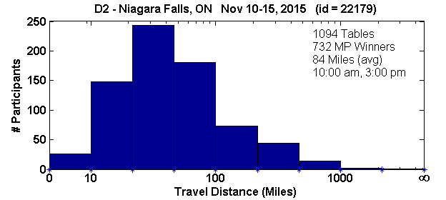 Histogram of player travel distances for Niagara Falls, ON Regional in D2 (Nov 10, 2015 - Nov 15, 2015) with 1094 tables (tourney id = 22179)