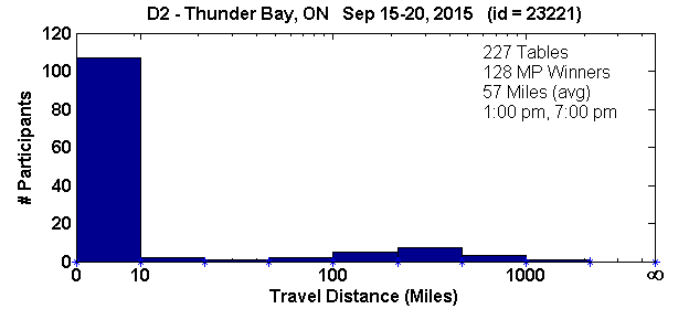 Histogram of player travel distances for Thunder Bay, ON Regional in D2 (Sep 15, 2015 - Sep 20, 2015) with 227 tables (tourney id = 23221)