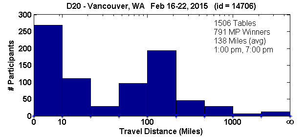 Histogram of player travel distances for Vancouver, WA Regional in D20 (Feb 16, 2015 - Feb 22, 2015) with 1506 tables (tourney id = 14706)