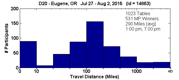 Histogram of player travel distances for Eugene, OR Regional in D20 (Jul 27, 2015 - Aug 2, 2015) with 1023 tables (tourney id = 14863)
