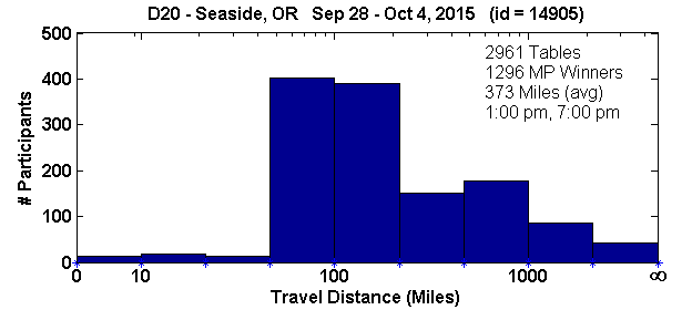 Histogram of player travel distances for Seaside, OR Regional in D20 (Sep 28, 2015 - Oct 4, 2015) with 2961 tables (tourney id = 14905)