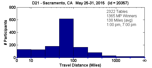 Histogram of player travel distances for Sacramento, CA Regional in D21 (May 25, 2015 - May 31, 2015) with 2322 tables (tourney id = 20357)