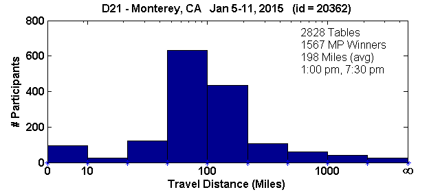 Histogram of player travel distances for Monterey, CA Regional in D21 (Jan 5, 2015 - Jan 11, 2015) with 2828 tables (tourney id = 20362)