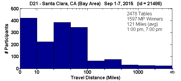 Histogram of player travel distances for Santa Clara, CA Regional in D21 (Sep 1, 2015 - Sep 7, 2015) with 2478 tables (tourney id = 21486)