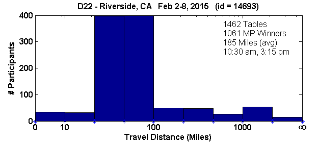 Histogram of player travel distances for Riverside, CA Regional in D22 (Feb 2, 2015 - Feb 8, 2015) with 1462 tables (tourney id = 14693)