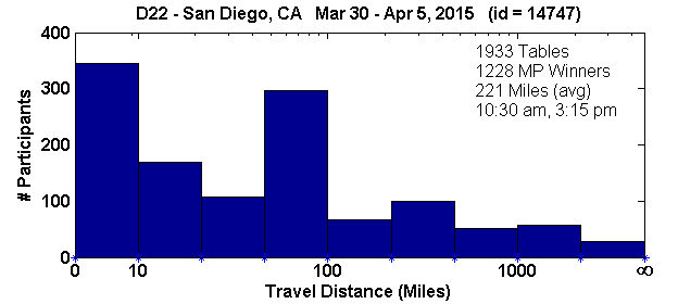 Histogram of player travel distances for San Diego, CA Regional in D22 (Mar 30, 2015 - Apr 5, 2015) with 1933 tables (tourney id = 14747)