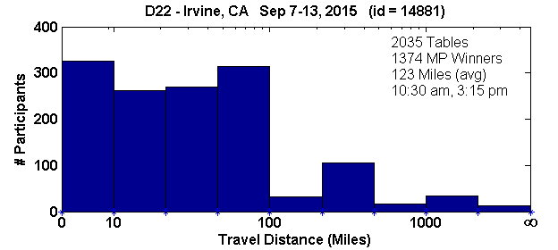 Tournament travel histogram for the Irvine, CA regional