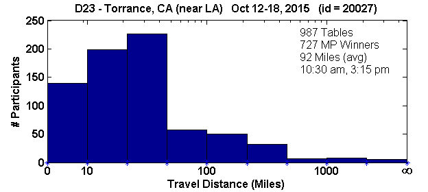 Histogram of player travel distances for Torrance, CA Regional in D23 (Oct 12, 2015 - Oct 18, 2015) with 987 tables (tourney id = 20027)