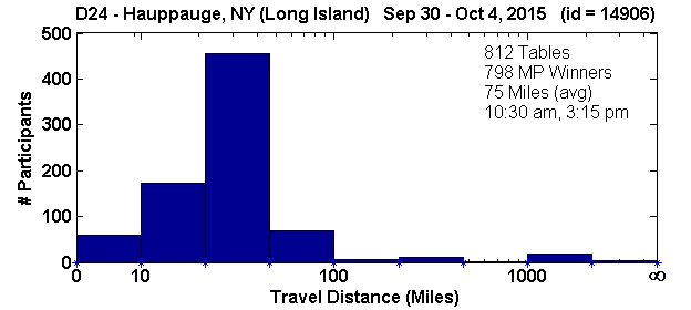 Histogram of player travel distances for Hauppauge, NY Regional in D24 (Sep 30, 2015 - Oct 4, 2015) with 812 tables (tourney id = 14906)