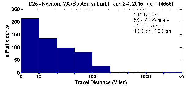 Tournament travel histogram for the Newton, MA regional