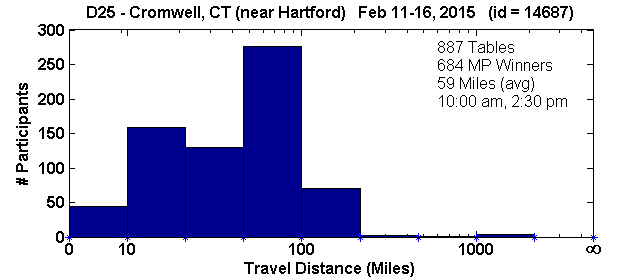 Histogram of player travel distances for Cromwell, CT Regional in D25 (Feb 11, 2015 - Feb 16, 2015) with 887 tables (tourney id = 14687)