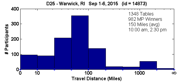 Histogram of player travel distances for Warwick, RI Regional in D25 (Sep 1, 2015 - Sep 6, 2015) with 1348 tables (tourney id = 14873)