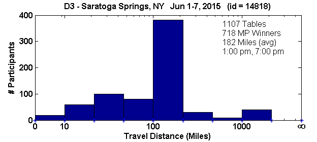 Histogram of player travel distances for Saratoga Springs, NY Regional in D3 (Jun 1, 2015 - Jun 7, 2015) with 1107 tables (tourney id = 14818)