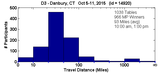 Histogram of player travel distances for Danbury, CT Regional in D3 (Oct 5, 2015 - Oct 11, 2015) with 1038 tables (tourney id = 14920)